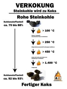 Verkokung - Die Herstellung von Hüttenkoks aus Steinkohle